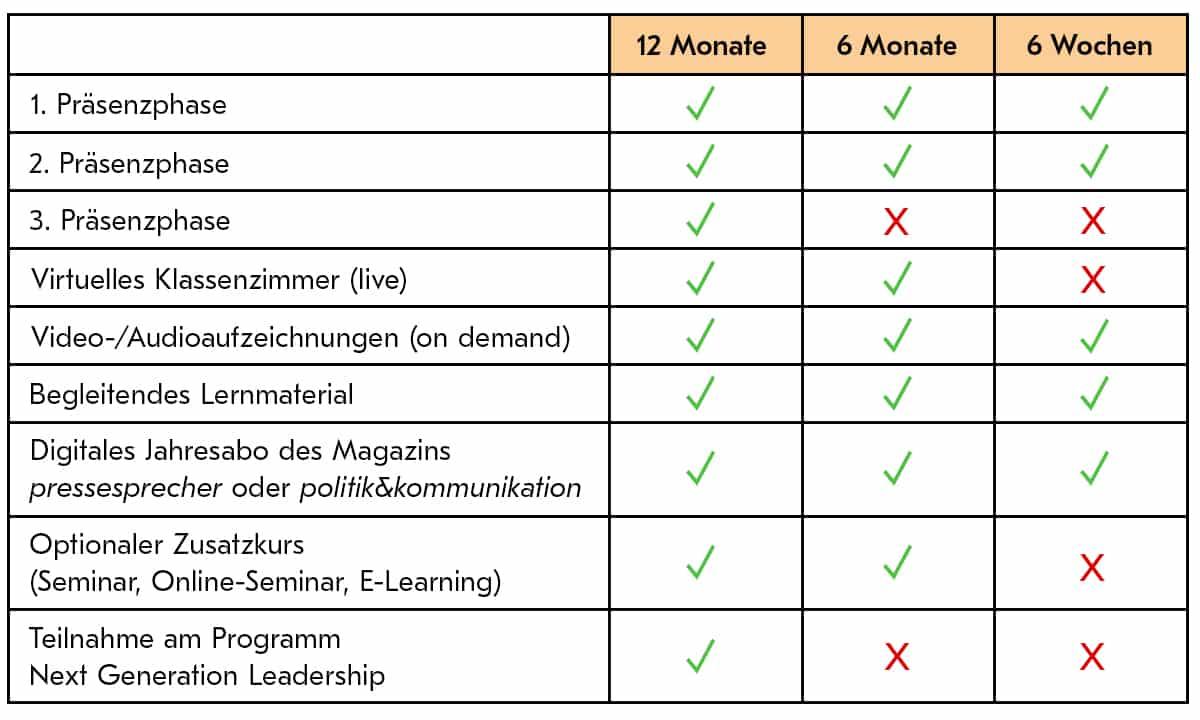 Die Programme der Zertifikats-Lehrgänge im Vergleich