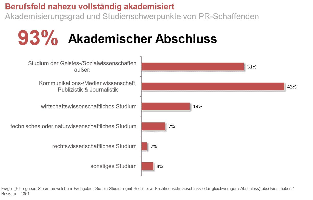 Die Grafik zeigt an, dass 93 Prozent der Befragten aus dem PR-Berufsfeld über einen akademischen Abschluss verfügen.