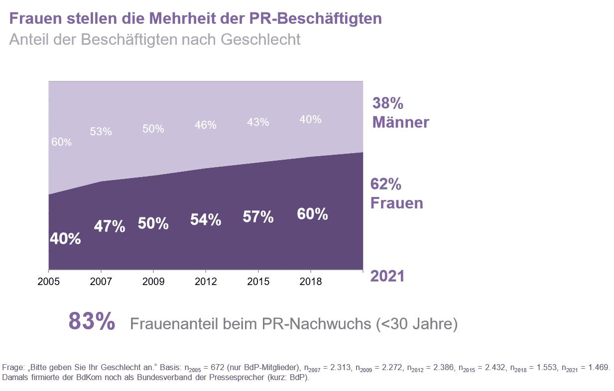 Die Grafik zeigt, dass die Geschlechterverteilung im PR-Berufsfeld mittlerweile bei 62 Prozent Frauen liegt.